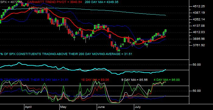 MetaStock chart - Example displaying McClellan Oscillator and Summation Index, Component Trends, and New Component Highs/Lows